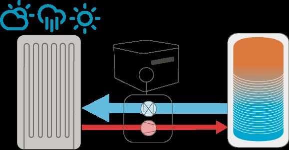 Thermboil Modular